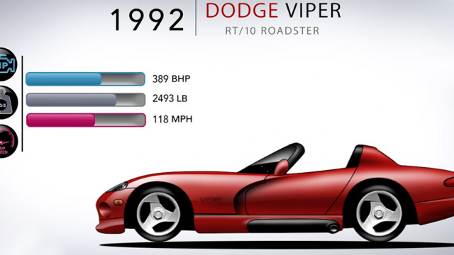 The evolution of the Dodge Viper is shown on the video